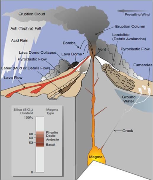 Apa Bahaya Gunung Berapi? | Mount Merapi