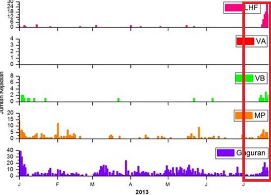 Rekaman kegempaan Gunung Merapi sepanjang 2013. Kotak merah (kanan) menandakan rekaman di bulan Juli 2013 saja. Nampak adanya peningkatan kejadian gempa frekuensi panjang (LHF), vulkanik dangkal (VB) dan multifase (MP). Namun gempa vulkanik dalam (VA) absen. Sumber : BPPTKG, 2013.