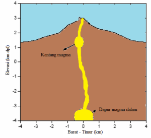 Gambar 4. Penampang melintang Gunung Merapi dengan posisi dapur magma dan kantung/saku magmanya. Sumber: diadaptasi dari Hidayati dkk, 2008.