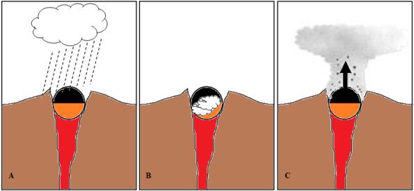 Gambar 5. Diagram sederhana proses terjadinya erupsi freatik di Gunung Merapi. Tubuh gunung (warna coklat) hanya digambarkan di sekitar puncak, dengan kawah tersumbat kubah lava yang permukaannya sudah mulai mendingin (warna hitam) namun dasarnya masih membara (warna orange). Kubah lava menjadi pembatas udara luar dengan saluran magma yang masih penuh berisi magma sisa letusan sebelumnya yang masih membara (warna merah). A = saat hujan mengguyur puncak, membuat air tergenang di dasar kawah. B = air yang tergenang memasuki interior/dasar kubah lava dan terpanaskan brutal hingga membentuk uap sangat banyak. C = uap menyembur sembari membawa partikel debu dalam kubah lava hingga membentuk kolom debu vulkanik. Sumber: Sudibyo, 2013.