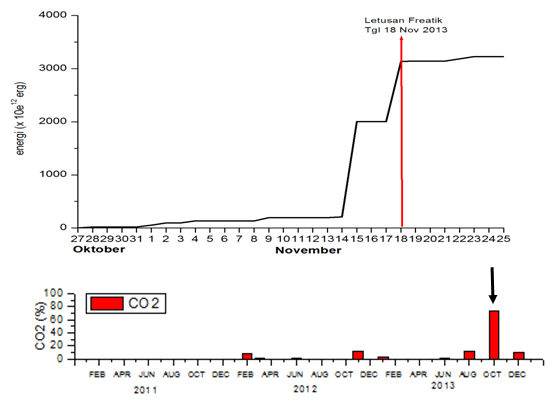 Gambar 3. Atas: energi seismik akumulatif Gunung Merapi sepanjang Oktober-November 2013. Nampak lonjakan dramatis jumlah energi sejak tiga hari sebelum peristiwa erupsi freatik 18 November 2013 terjadi, yang mencapai tujuh kali lipat nilai semula. Bawah: geokimia Gunung Merapi khususnya emisi gas karbondioksida (CO2) semenjak Februari 2011 hingga Desember 2013.  Nampak lonjakan besar konsentrasinya (tanda panah) pada bulan Oktober 2013, tepat sebulan sebelum erupsi freatik 18 November 2013 terjadi. Sumber: BPPTKG, 2014.