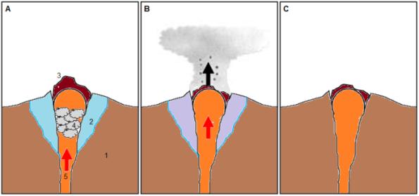 Gambar 2. Gambar sederhana tahap erupsi freatik yang tak disusul magmatik. Keterangan: 1=tubuh gunung berapi, 2=air bawah tanah di sekitar puncak,3=kubah lava,4=uap air yang terbentuk akibat pemanasan air bawah tanah,5: aliran gas-gas vulkanik bersuhu tinggi. A = sebelum erupsi terjadi, gas vulkanik bersuhu tinggi mulai memanaskan air bawah tanah di dasar kubah lava hingga membentuk uap superpanas bertekanan tinggi. B = saat tekanannya sudah tak sanggup ditahan batuan kubah lava , uap air pun menyembur keluar bersama gas-gas vulkanik panas serta debu dan bongkahan bebatuan yang berhasil digerus dari dinding saluran magma. C = begitu gas dan uap air keluar dari saluran magma, erupsi pun berhenti karena tenaga penggeraknya sudah hilang. Sumber: Sudibyo, 2014.