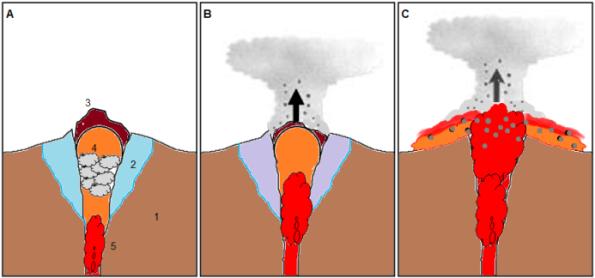 Gambar 3. Gambar sederhana tahap erupsi freatik yang lantas diikuti dengan erupsi magmatik. Keterangan: 1=tubuh gunung berapi, 2=air bawah tanah di sekitar puncak,3=kubah lava,4=uap air yang terbentuk akibat pemanasan air bawah tanah,5: aliran magma segar yang sedang naik menuju kawah. A = Sebelum erupsi terjadi, magma segar sudah memanaskan air bawah tanah di dasar kubah lava hingga membentuk uap superpanas bertekanan tinggi meski belum benar-benar bersentuhan dengannya. B = Saat tekanannya sudah tak sanggup ditahan lagi oleh batuan kubah lava, uap air pun menyembur keluar bersama gas-gas vulkanik panas serta debu dan bongkahan bebatuan yang berhasil digerus dari dinding saluran magma sebagai erupsi freatik. Sementara magma terus menanjak. C = Begitu erupsi freatik usai, maka erupsi magmatik pun dimulai kala magma telah sampai di kawah. Kubah lava yang menutupi kawah pun didobrak hancur, yang memungkinkan magma segar keluar sebagai lava pijar dan awan panas. Sumber: Sudibyo, 2014.