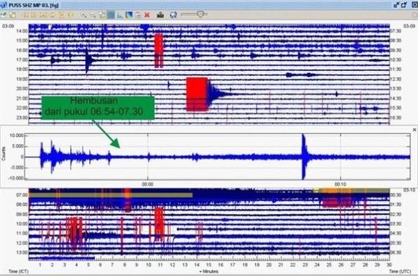 Gambar 4. Rekaman kegempaan Gunung Merapi selama erupsi freatik 10 Maret 2014 dari stasiun seismik Pusunglondon. Nampak aktivitas hembusan semenjak pukul 06:54 WIb hingga 07:30 WIB. Hembusan terbesar yang bersamaan dengan mengepulnya asap pekat dari kawah terjadi pada pukul 07:08 WIB. Sumber : BPPTKG, 2014.