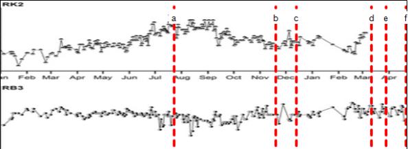 Gambar 4. Dinamika deformasi tubuh Gunung Merapi semenjak 1 Januari 2013 hingga 20 April 2014 menggunakan instrumen EDM (electronic distance measurement) dari pos Kaliurang (RK2) dan Babadan (RB3). Garis merah putus-putus menandakan garis waktu erupsi freatik, masing-masing pada 22 Juli 2013 (a), 18 November 2013 (b), 12 Desember 2013 (c), 10 Maret 2014 (d), 27 Maret 2014 (e) dan 20 April 2014 (f). Nampak deformasi tubuh gunung berfluktuasi, namun seluruhnya memiliki variasi nilai di bawah 10 mm (nilai ralat pengukuran) sehingga tidak signifikan. Terlihat jelas bahwa dalam setiap erupsi freatik tidak disertai dengan deformasi tubuh Gunung Merapi yang signifikan. Sumber: BPPTKG, 2014.