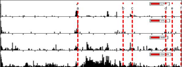 Gambar 3. Dinamika kegempaan Gunung Merapi semenjak 1 Januari 2013 hingga 20 April 2014, yang meliputi gempa LHF, gempa vulkanik (VUL), gempa multifase (MP) dan gempa guguran (GGR). Garis merah putus-putus menandakan garis waktu erupsi freatik, masing-masing pada 22 Juli 2013 (a), 18 November 2013 (b), 12 Desember 2013 (c), 10 Maret 2014 (d), 27 Maret 2014 (e) dan 20 April 2014 (f). Terkecuali erupsi freatik 22 Juli 2013, tak ada lonjakan kegempaan yang jelas dalam setiap erupsi freatik khususnya pada gempa LHF dan vulkanik. Sumber: BPPTKG, 2014.
