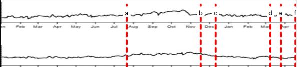 Gambar 5. Dinamika kemiringan lereng Gunung Merapi semenjak 3 Januari 2013 hingga 17 April 2014 menggunakan instrumen tiltmeter dari pos Plawangan, dalam komponen barat-timur (atas) dan utara-selatan (bawah). Garis merah putus-putus menandakan garis waktu erupsi freatik, masing-masing pada 22 Juli 2013 (a), 18 November 2013 (b), 12 Desember 2013 (c), 10 Maret 2014 (d), 27 Maret 2014 (e) dan 20 April 2014 (f). Terlihat jelas bahwa dalam setiap erupsi freatik tidak terjadi perubahan kemiringan lereng Gunung Merapi yang signifikan. Sumber: BPPTKG, 2014.